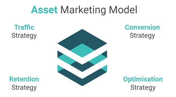 The Asset Marketing Model