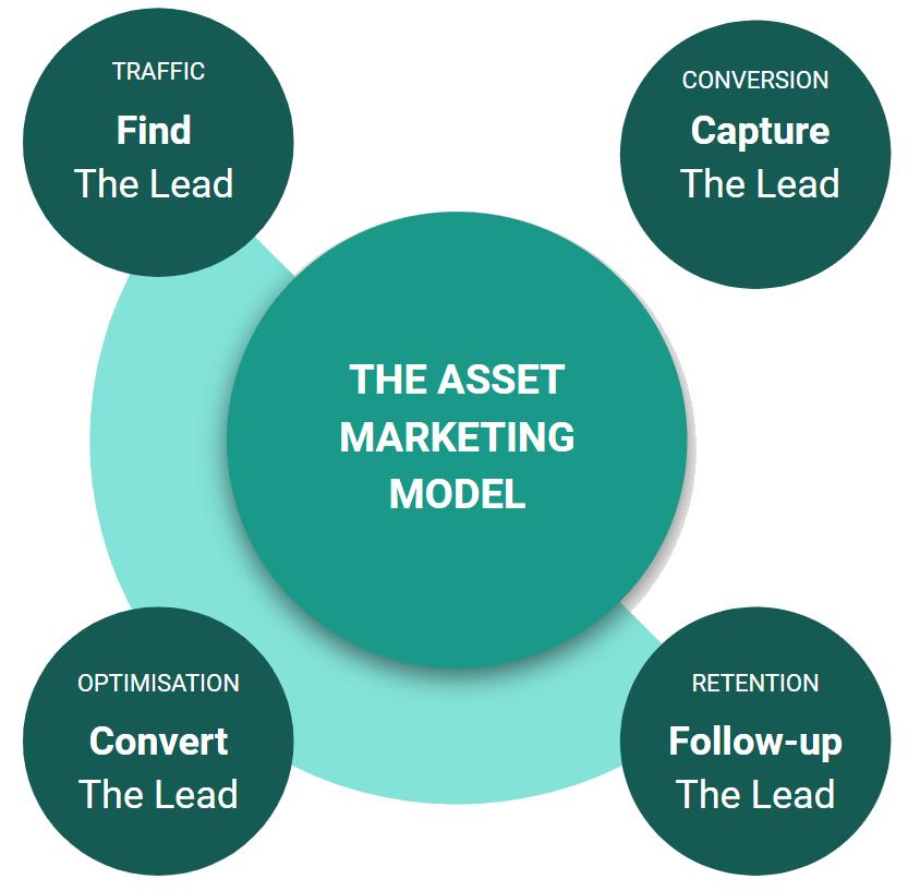 Asset Marketing Model